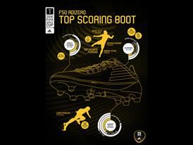 Data visualisation of the top performing boot at the FIFA World Cup 2010