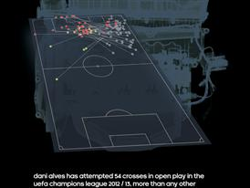 Infographic displaying the effectiveness of Dani Alves' crosses in this year's UCL competion