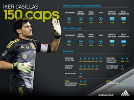 Casillas Infographic