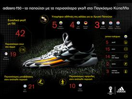adizero f50 infographic