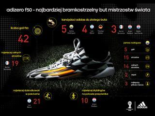 adidas adizero f50 lleva la delantera como la bota de fútbol con más anotaciones en la Copa Mundial de la FIFA Brasil 2014™