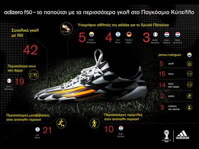 Τo adizero f50 είναι το παπούτσι με τα περισσότερα γκολ στο FIFA World Cup 2014