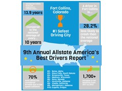 "Where are the Safest Driving Cities in America? The Ninth Annual ""Allstate America's Best Drivers Report®"" Reveals New Results"