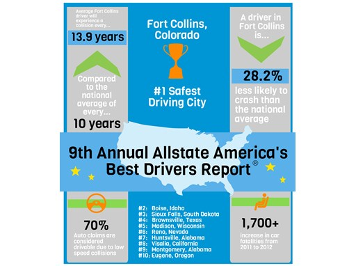 M-11 Best Drivers 2013 Infographic