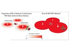 Case IH Is the First Original Equipment Manufacturer to Offer a Proprietary Cellular-RTK Correction Network — AFS RTK+