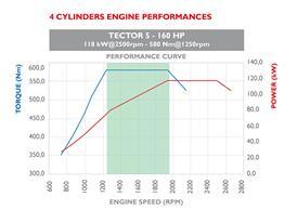 Tector 5 160HP 4 cilindri 1