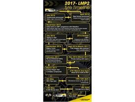 LMP2 Tyre Timeline
