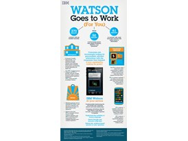 IBM Watson goes to work for you, tranforming how brands and consumers engage