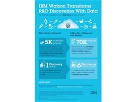 Infographic:  IBM Watson Transforms R&D Discoveries with Data