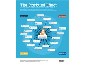 Infographic - The Starburst Effect
