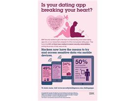 Dating App Security Facts