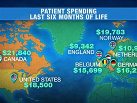 Graphics: Study Compares Health Care Usage, Cost in Developed Countries for Patients Dying with Cancer