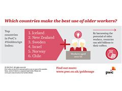 Golden Age Index rates success of countries in harnessing economic power of older workers