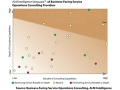 Back office functions critical to business performance