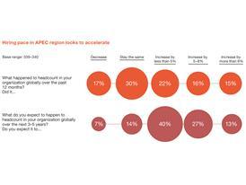 APEC Report Headcount Chart