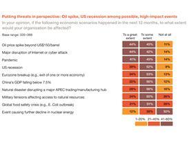 APEC Report Threats Chart