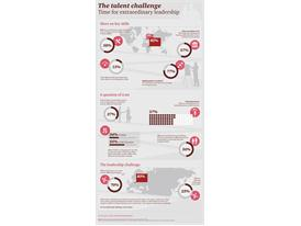 Skills Gap Is Hindering Growth For Businesses – PwC Report