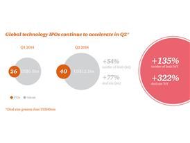 Global IPO Tech Q2 2014 infographic 1