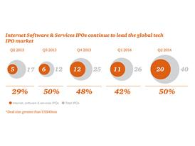 Global IPO Tech Q2 2014 infographic 3