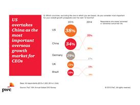 Overseas growth markets