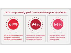 PwC CEO Pulse Robotics_infographic_section1