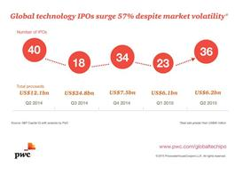 Global tech IPO market surges 57% in second quarter