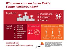 Who comes out on top in PwC's Young Workers Index?