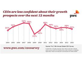 CEOs are less confident about their growth prospects over the next 12 months