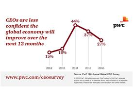 CEOs are less confident the global economy will improve over the next 12 months