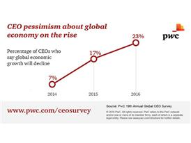 CEO pessimism about economy on the rise