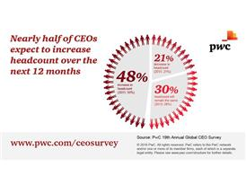 Nearly half of CEOs expect to increase headcount over the next 12 months