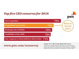 Top five CEO concerns for 2016
