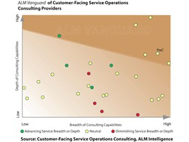 Productivity of Customer-Facing Operations vital for top-line growth, loyalty and retention