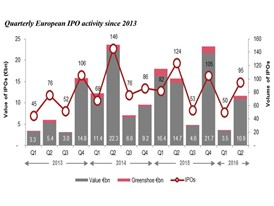 Quarterly European IPO activity