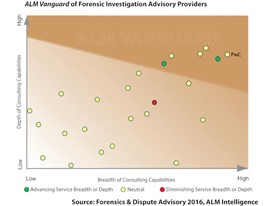 PwC's Forensics and Disputes advisory services leads in the cross border investigations area
