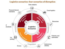 Four scenarios of disruption