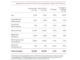 Aggregated revenues of PwC firms by geographic region (US$ millions)