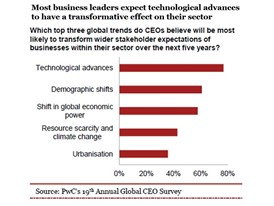 Most business leaders expect technological advances