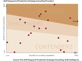 Leaders in Production Strategy Consulting help their clients inject flexibility and adaptability into their production strategies