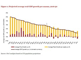 Projected average real GDP growth per annum, 2016-2050