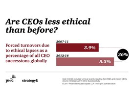 CEO Success Study -- Are CEOs less ethical than before?