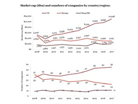 Market Capitalisation and number of Companies by country/region
