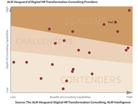 60% of CEOs are rethinking their HR function
