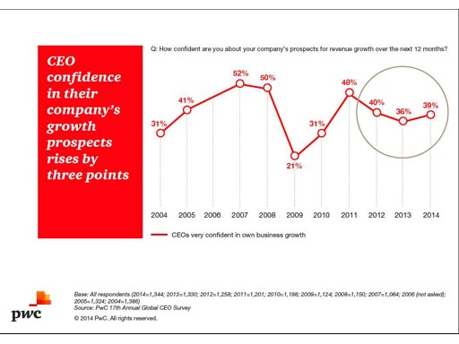 CEO confidence in own business growth
