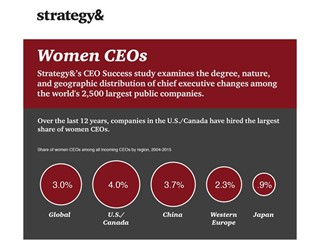 Over the last 12 years, companies in the US/Canada have hired the largest share of women CEOs