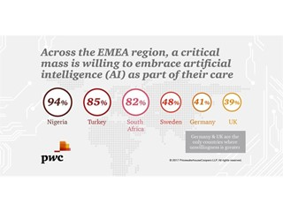 Across the EMEA region, a critical mass is willing to embrace AI as part of their care
