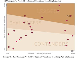 Product Development Operations teams set the pace of future growth