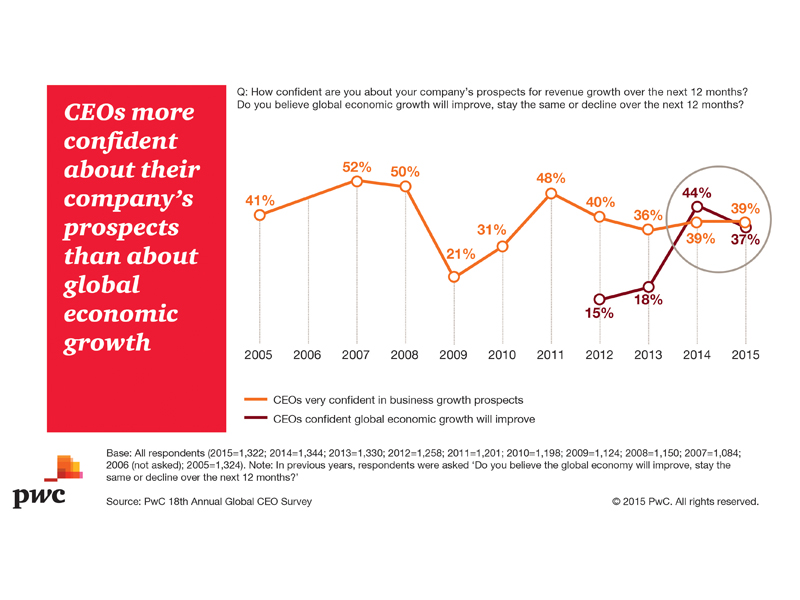 Confidence in company growth and economy