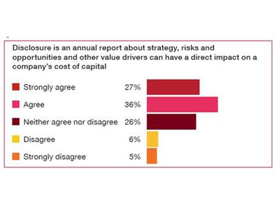 More integrated reporting can enhance investment professionals' analysis