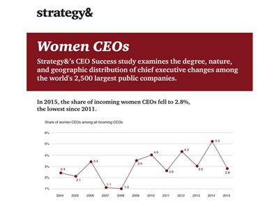 In 2015, the share of incoming women CEOs fell to 2.8%